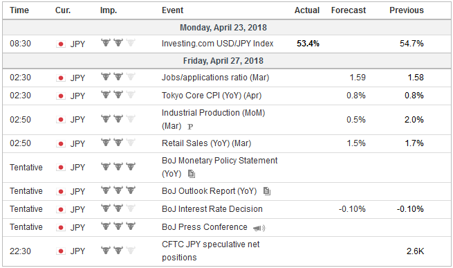 Economic Events: Japan, Week April 23