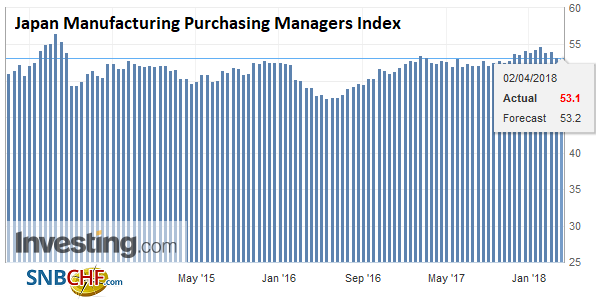 Japan Manufacturing Purchasing Managers Index (PMI), Apr 2013 - 2018
