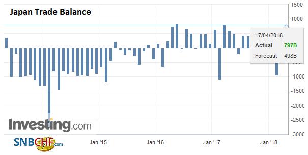 Japan Trade Balance, May 2013 - Apr 2018