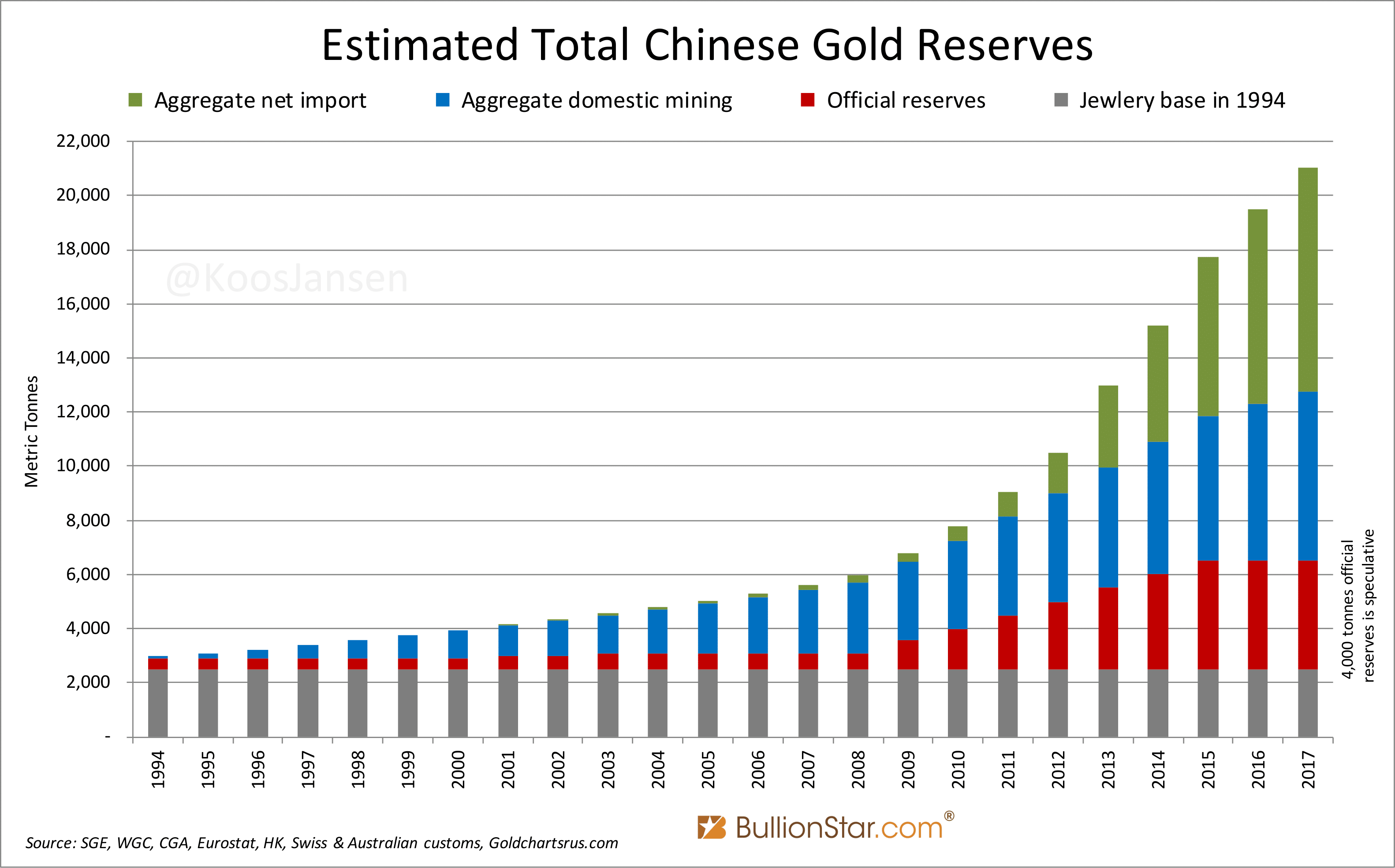 Estimated Total Chinese Gold Reserves, 1994 - 2017