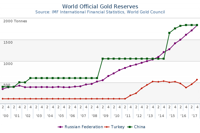 World Official Gold Reserves, 2000 - 2018