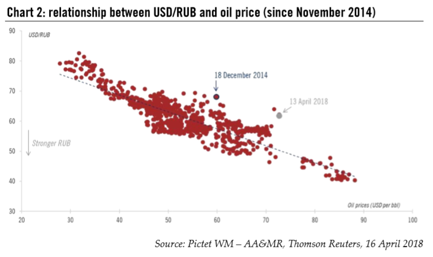 oil and usd relationship