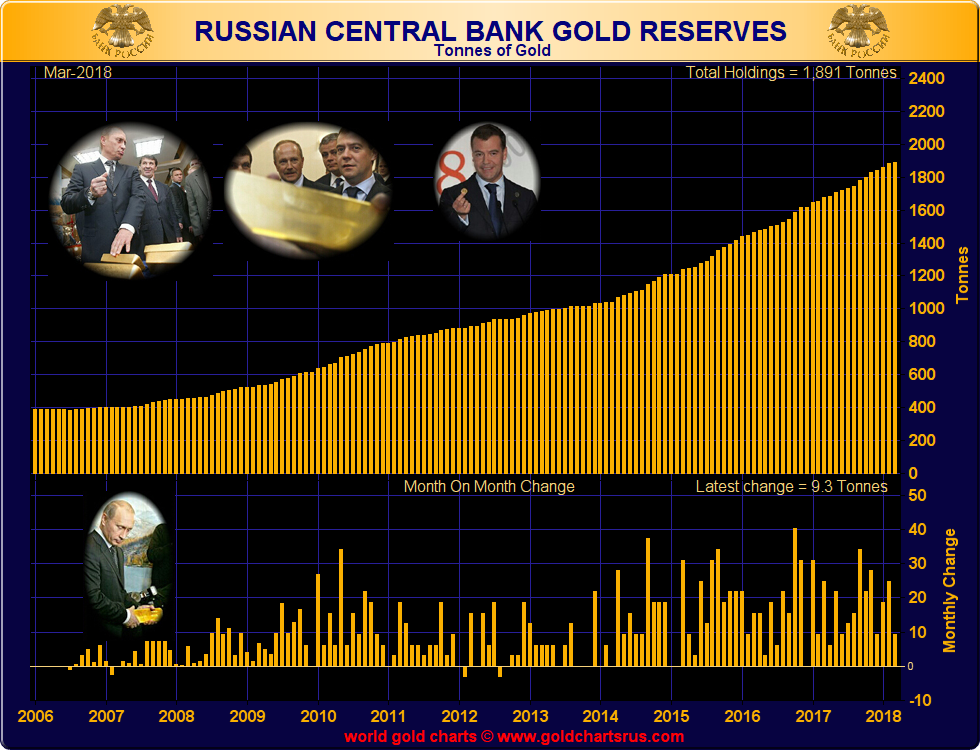 Russian Central Bank Gold Reserves, 2006 - 2018