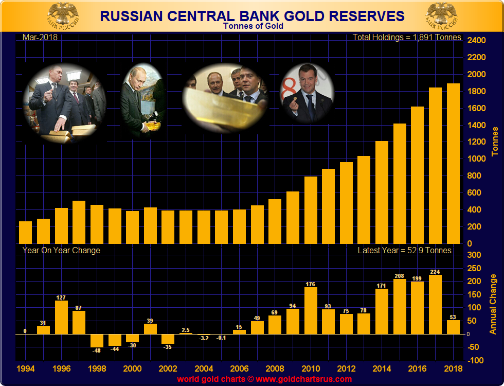 Russian Central Bank Gold Reserves, 1994 - 2018