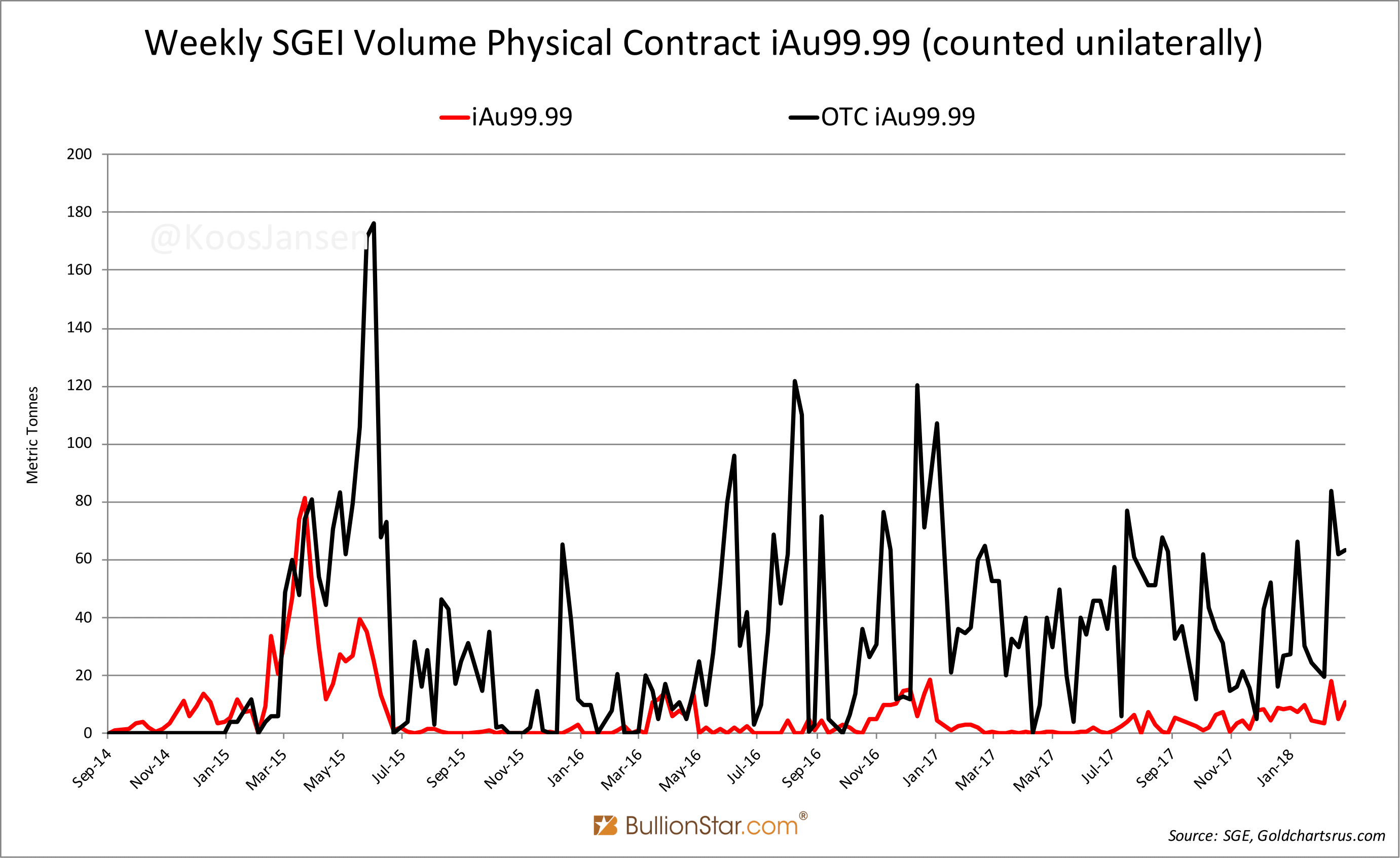 Weekly SGEI Volume Physical Contract, Sep 2014 - Jan 2018