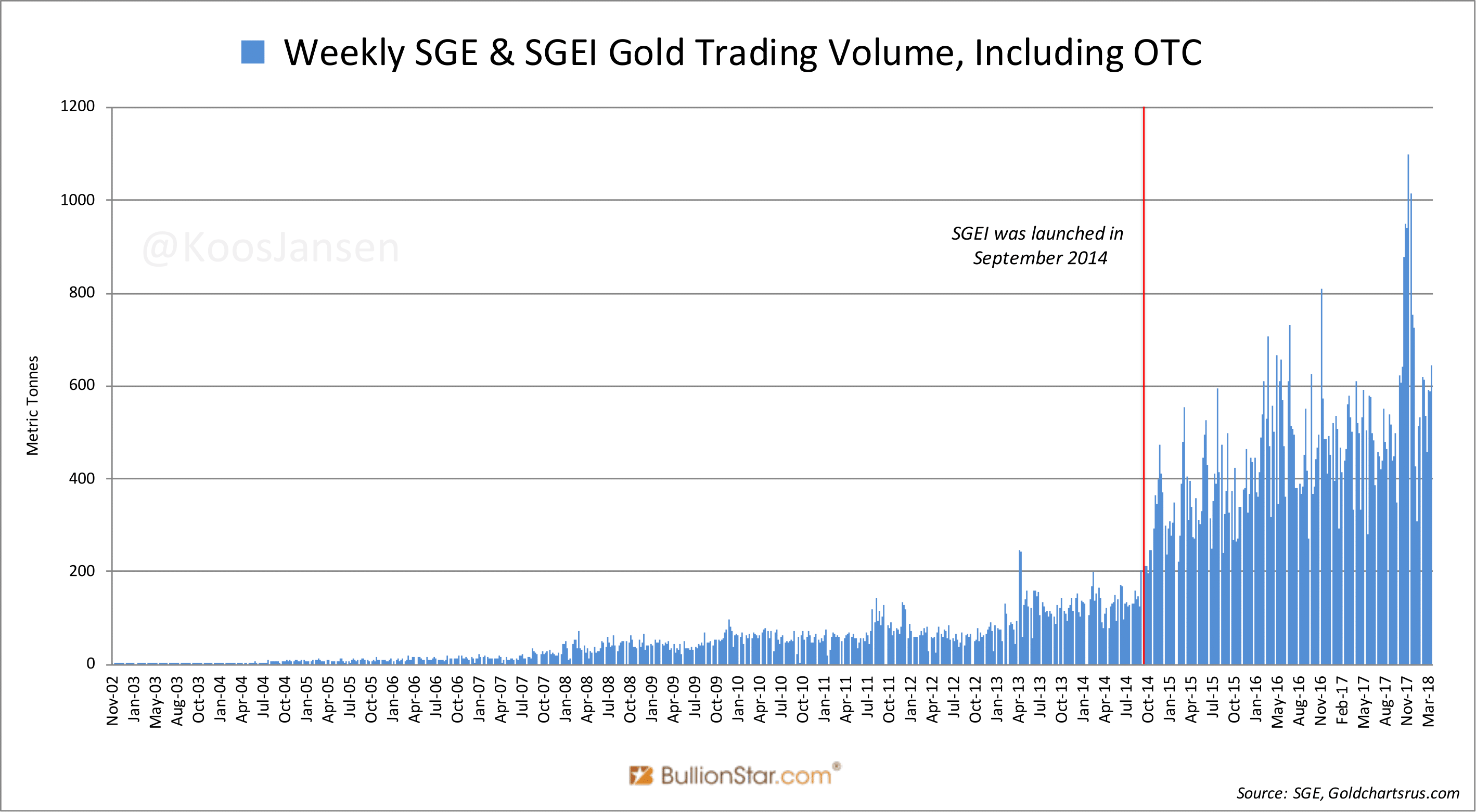Weekly SGE and SGEI Gold Trading Volume, Nov 2002 - Mar 2018