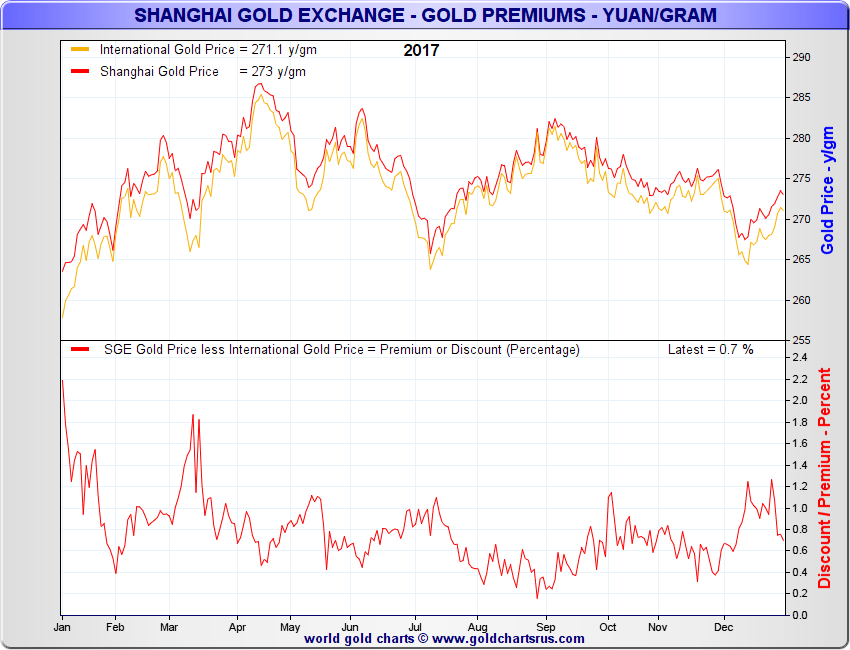Shanghai Gold Exchange, Jan - Dec 2017