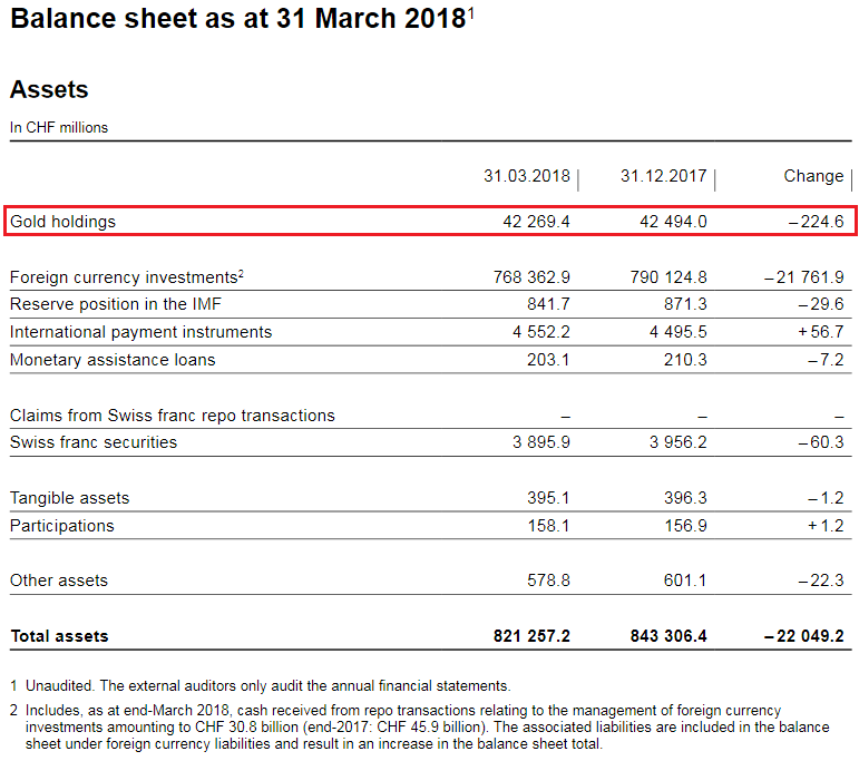 SNB Balance Sheet for Gold Holdings for Q1 2018