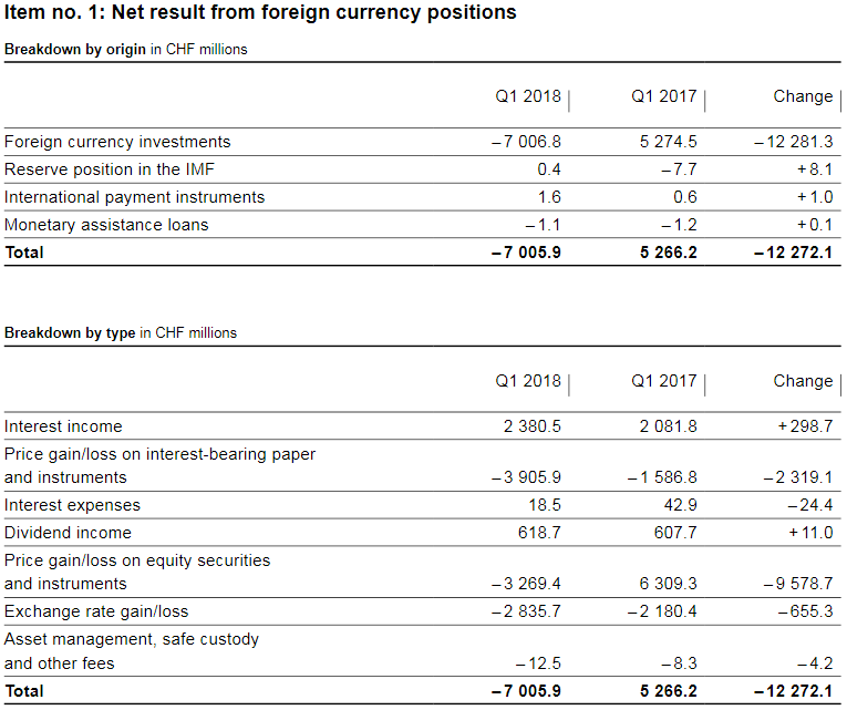 SNB Profit on Foreign Currencies, Q1 2018