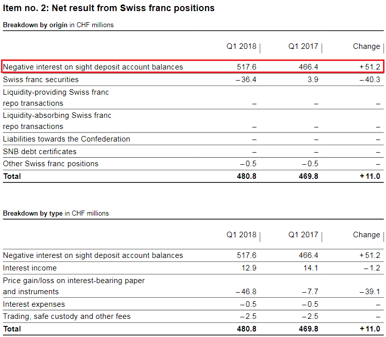 SNB Result for Swiss Franc Positions for Q1 2018