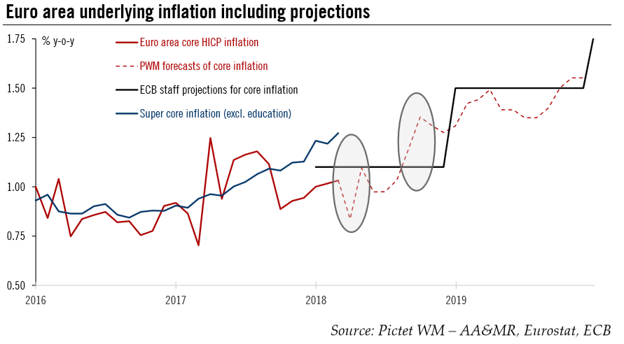 Euro Area Underlying Inflation Including Projections , 2016 - 2018
