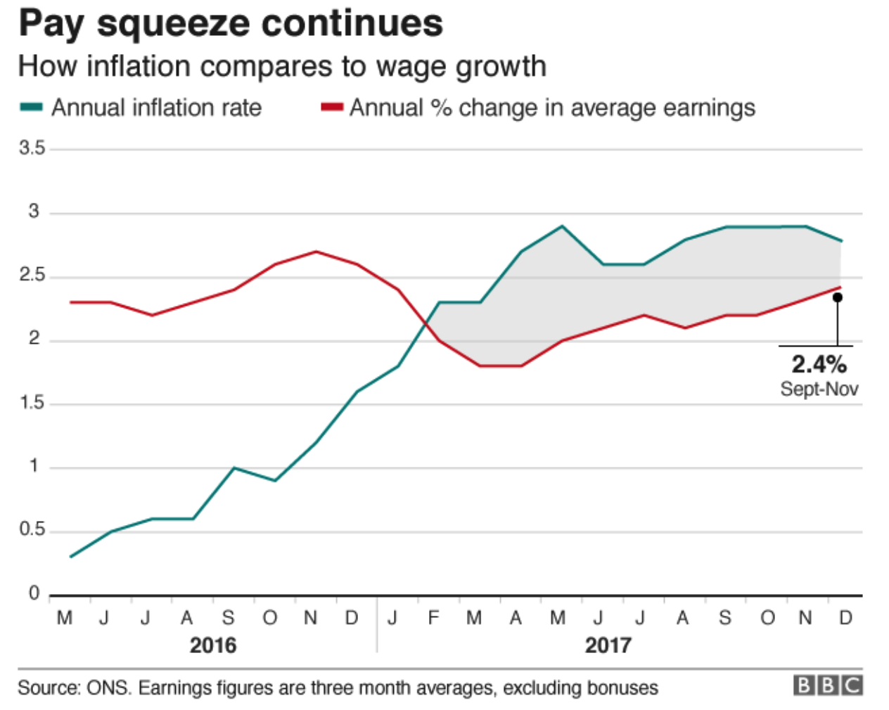 Annual Inflation Rate and Annual Change in Average Earnings, May 2016 - Dec 2017