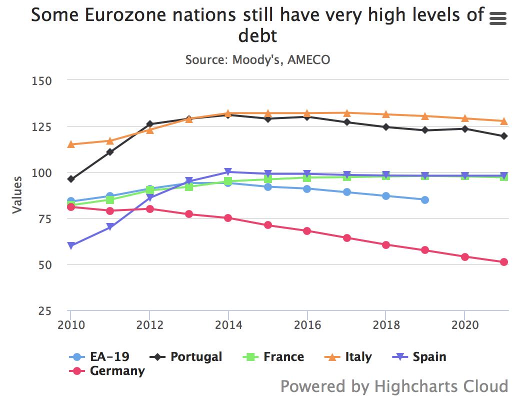 Eurozone Debt 2010-2020