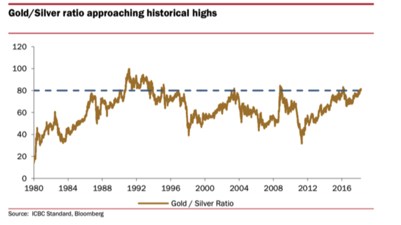 Gold/Silver, 1980 - 2018