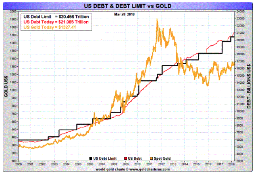 US Debt and Debt Limit vs Gold, 2000 - 2018