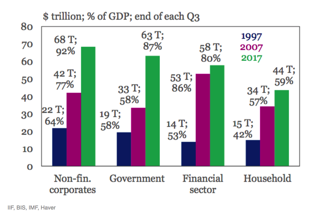 Non-fin Corporates, Government, Financial Sector and Household as % of GDP
