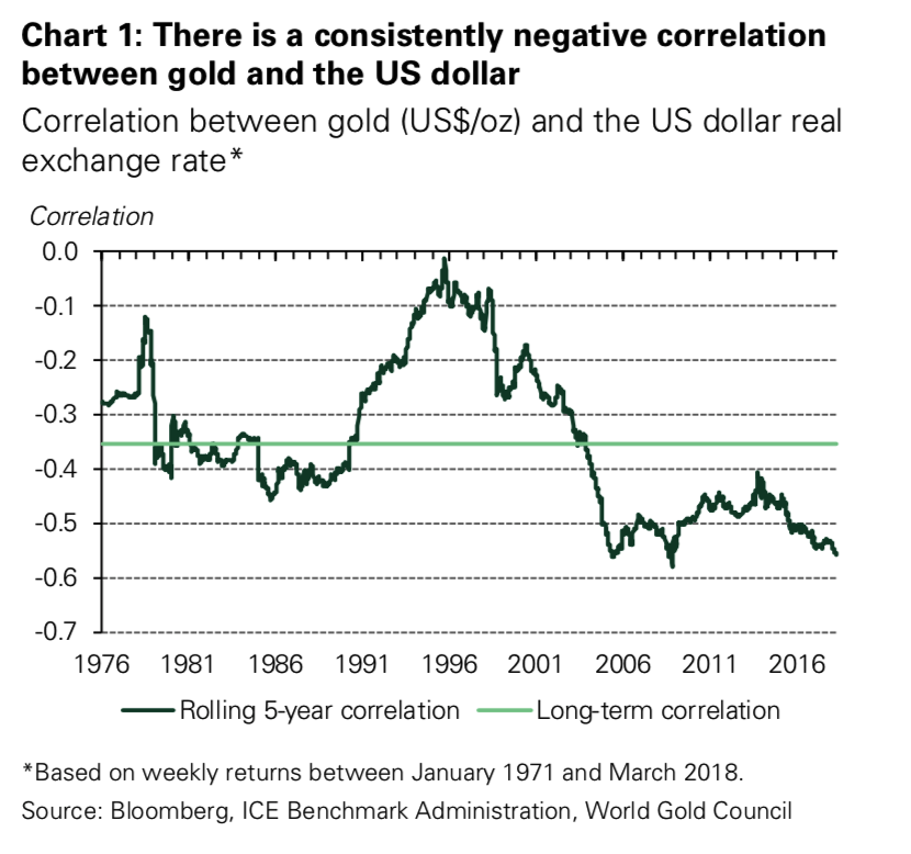 Correlation between Gold and the US Dollar Real Exchange Rate, 1976 - 2018