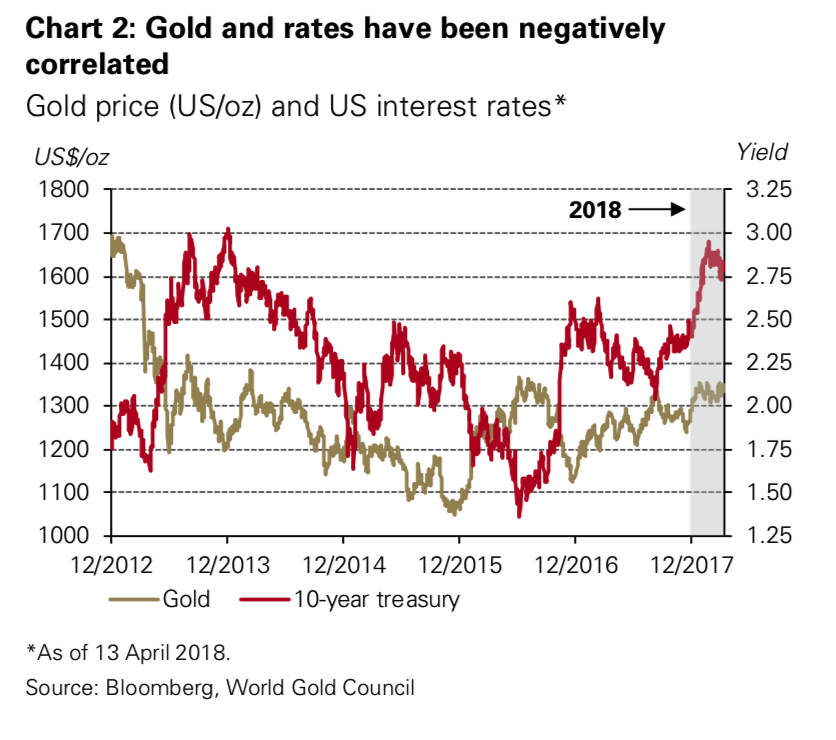 Gold Price and US Interest Rates, Dec 2012 - Apr 2018