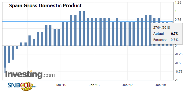 Spain Gross Domestic Product (GDP) QoQ, Apr 2013 - 2018