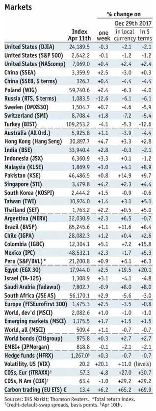 Stock Markets Emerging Markets, April 11