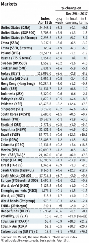 Stock Markets Emerging Markets, April 18