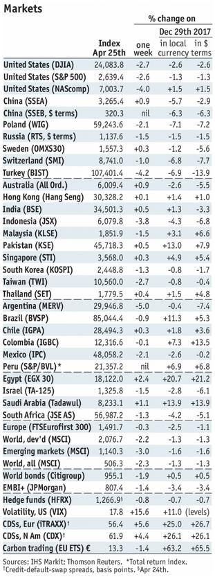 Stock Markets Emerging Markets, April 25