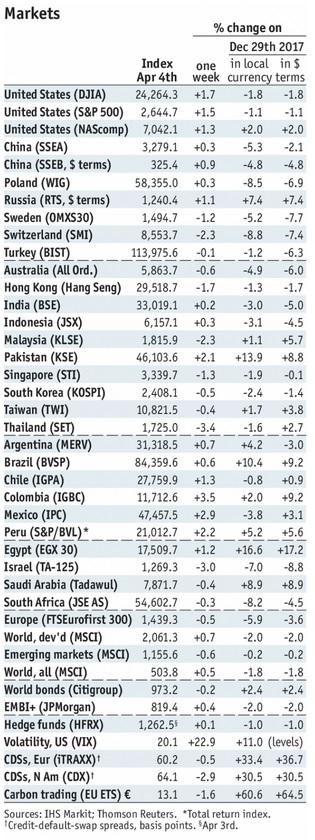 Stock Markets Emerging Markets, April 4