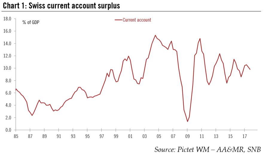 Swiss Current Account Surplus, 1985 - 2018