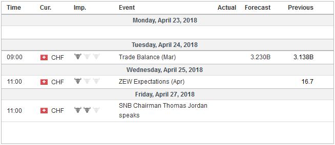 Economic Events: Switzerland, Week April 23