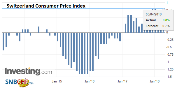Switzerland Consumer Price Index (CPI) YoY, May 2013 - Apr 2018