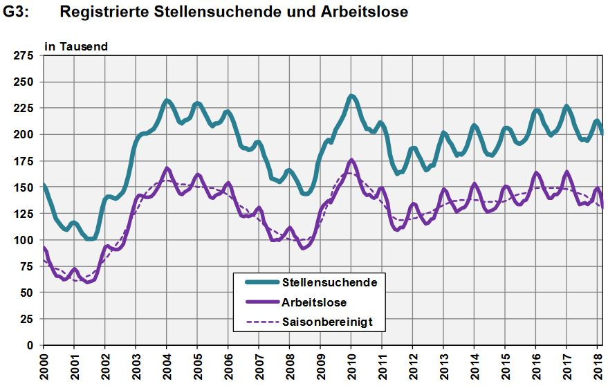 Switzerland, Number of Employed and Number of Job Seekers, March 2018