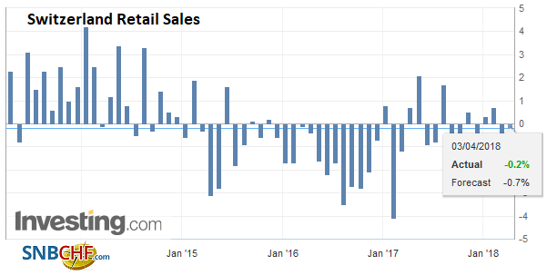 Switzerland Retail Sales YoY, Apr 2013 - 2018