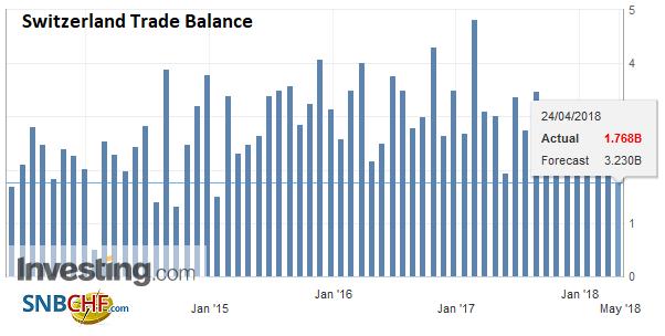 Switzerland Trade Balance, Q1 2018