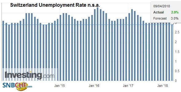 Switzerland Unemployment Rate n.s.a., May 2013 - Apr 2018