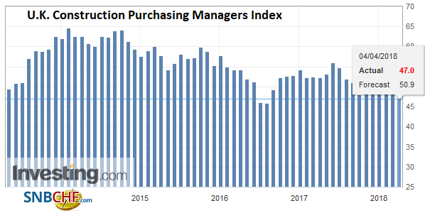 U.K. Construction Purchasing Managers Index (PMI), May 2013 - Apr 2018