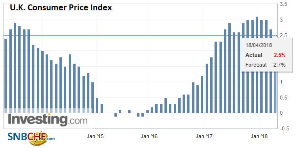 U.K. Consumer Price Index (CPI) YoY, May 2013 - Apr 2018