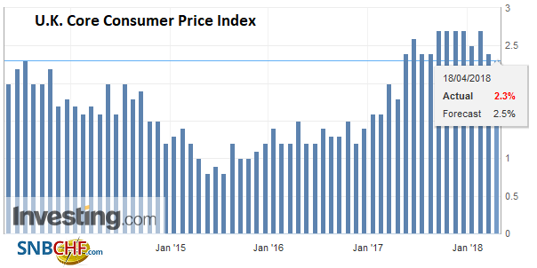 U.K. Core Consumer Price Index (CPI) YoY, May 2013 - Apr 2018