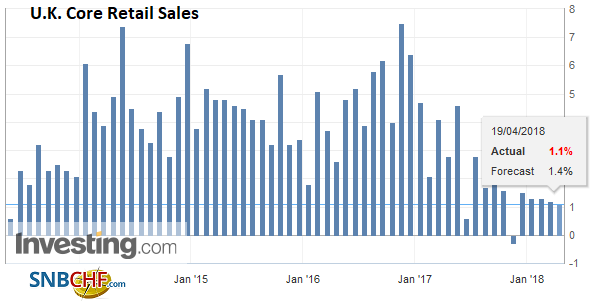 U.K. Core Retail Sales YoY, May 2013 - Apr 2018