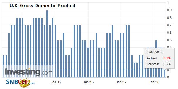 U.K. Gross Domestic Product (GDP) QoQ, May 2013 - Apr 2018