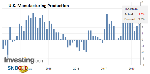 U.K. Manufacturing Production YoY, May 2013 - Apr 2018