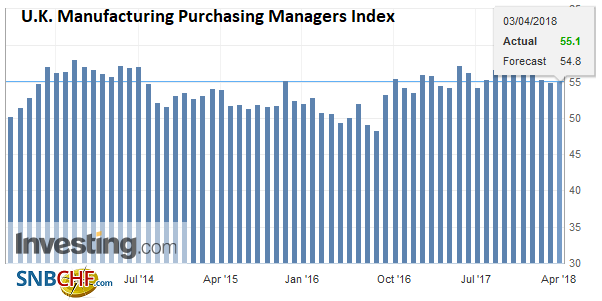 U.K. Manufacturing Purchasing Managers Index (PMI), May 2013 - Apr 2018