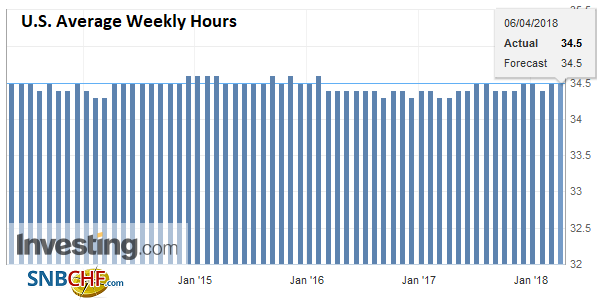 U.S. Average Weekly Hours, May 2013 - Apr 2018