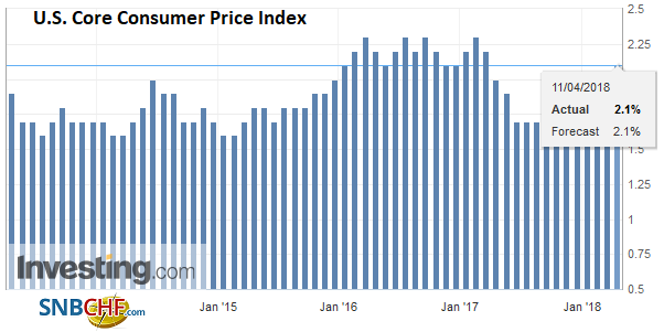 U.S. Core Consumer Price Index (CPI) YoY, Apr 2013 - 2018