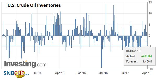 U.S. Crude Oil Inventories, Apr 2013 - 2018