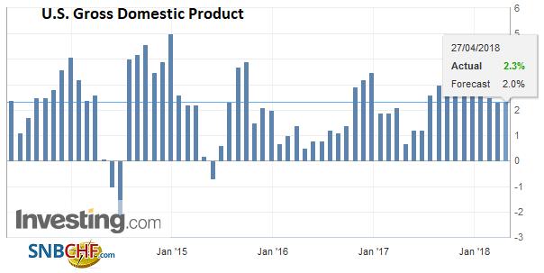 U.S. Gross Domestic Product (GDP) QoQ, May 2013 - Apr 2018