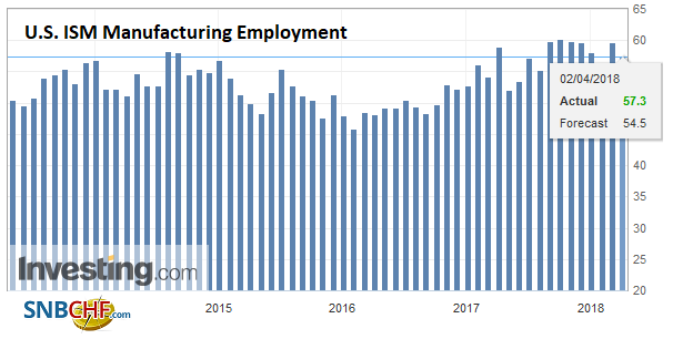 U.S. ISM Manufacturing Employment, May 2013 - Apr 2018