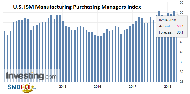 U.S. ISM Manufacturing Purchasing Managers Index (PMI), May 2013 - Apr 2018