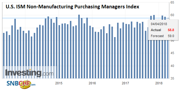 U.S. ISM Non-Manufacturing Purchasing Managers Index (PMI), May 2013 - Apr 2018