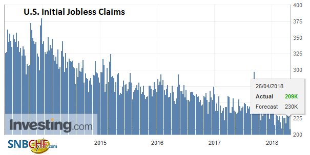 U.S. Initial Jobless Claims, May 2013 - Apr 2018