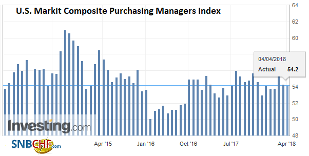 U.S. Markit Composite Purchasing Managers Index (PMI), May 2013 - Apr 2018
